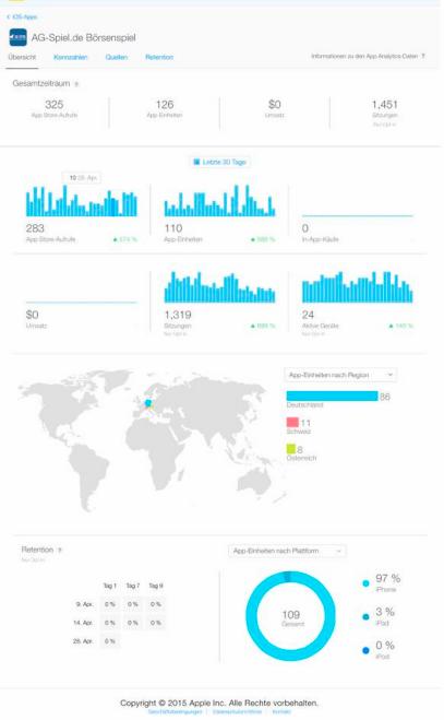 Первые скриншоты App Analytics
