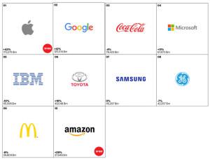 Компания Apple стала самым дорогим брендом в мире