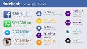 Аудитория Facebook превысила полтора миллиарда человек