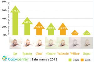 Пользователи Instagram все чаще называют детей именами фильтров