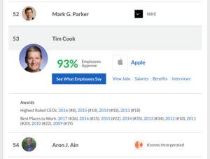 Рейтинг Тима Кука падает даже среди сотрудников компании Apple